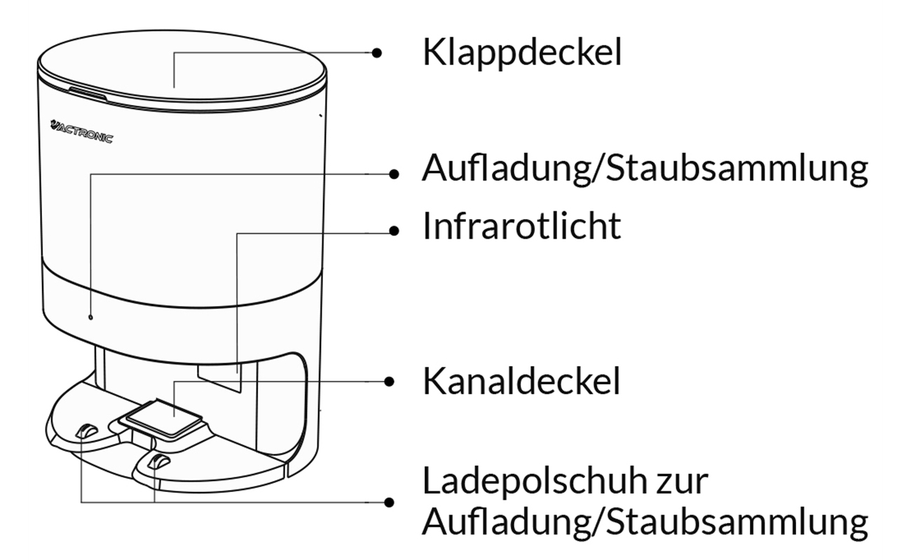 Vactronic Ladestation Skizze mit Beschriftung
